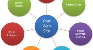 Methods Of Building Backlink Effectively (LINK BUILDING)