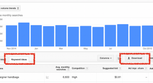 How to Determine the ROI of a PPC Campaign [FREE Template]