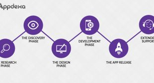 A Note on the Entire Mobile App Development Cycle