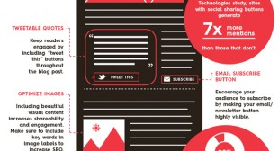 How to Optimize Your Blog for Sharing [Infographic]