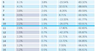 Top Google Result Gets 36.4% of Clicks [Study]