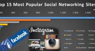 Most Popular Social Media Apps