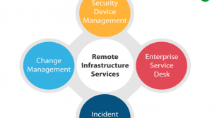 remote infrastructure management services comapny in hyderabad