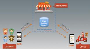 Create UberEats like App with Python/Django and Swift 3